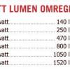 Watt til Lumen – nyttig konvertering/omregningstabell