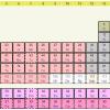 Om grunnstoffenes periodiske system