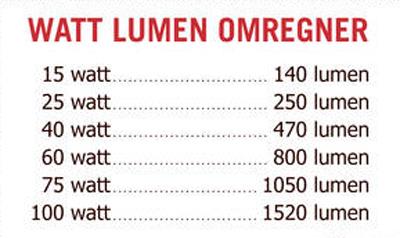 watt-lumen-omregner