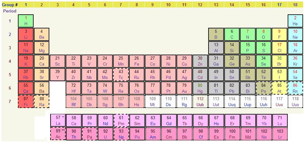 grunnstoff-periodisk-sytem